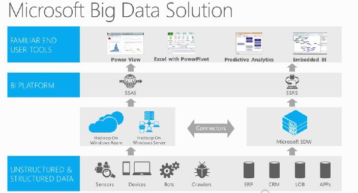 Microsoft Portal Office Big Data Preiskalkulation Im